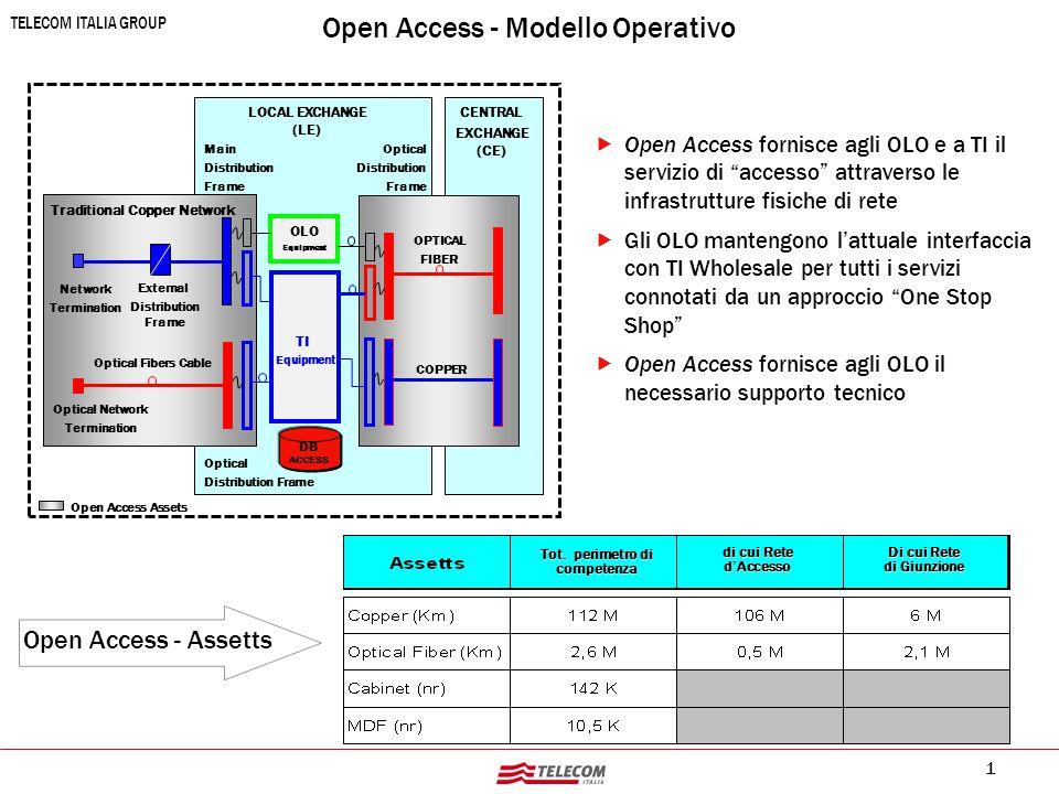 """1 TELECOM ITALIA GROUP Open Access - Modello Operativo   Open Access fornisce agli OLO e a TI il servizio di """"accesso"""" attraverso le infrastrutture"""