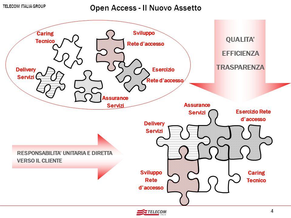 4 TELECOM ITALIA GROUP Open Access - Il Nuovo Assetto Caring Tecnico Esercizio Rete d'accesso Assurance Servizi Delivery Servizi Sviluppo Rete d'acces