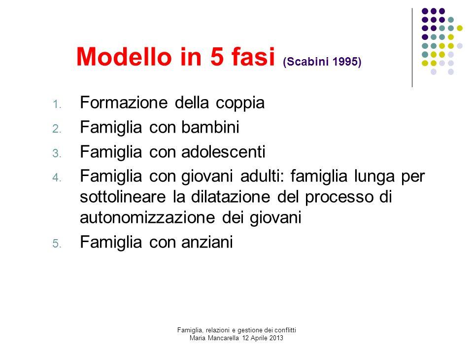 Modello in 5 fasi (Scabini 1995) 1. Formazione della coppia 2. Famiglia con bambini 3. Famiglia con adolescenti 4. Famiglia con giovani adulti: famigl