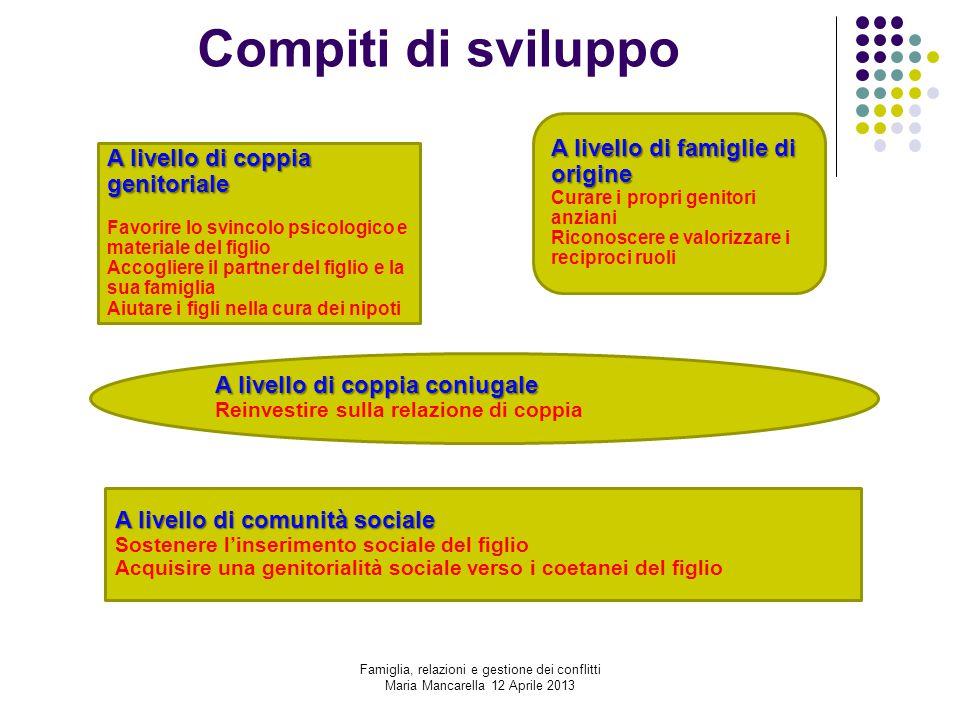 Compiti di sviluppo A livello di coppia genitoriale Favorire lo svincolo psicologico e materiale del figlio Accogliere il partner del figlio e la sua
