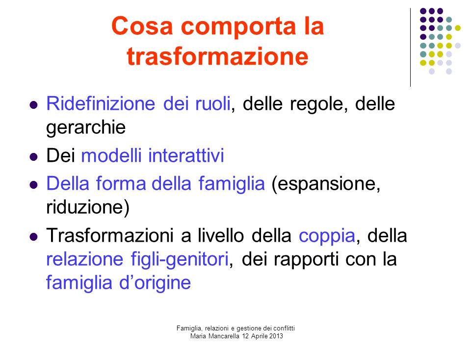 Cosa comporta la trasformazione Ridefinizione dei ruoli, delle regole, delle gerarchie Dei modelli interattivi Della forma della famiglia (espansione,