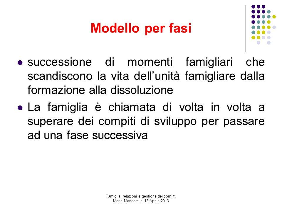 Modello per fasi successione di momenti famigliari che scandiscono la vita dell'unità famigliare dalla formazione alla dissoluzione La famiglia è chia