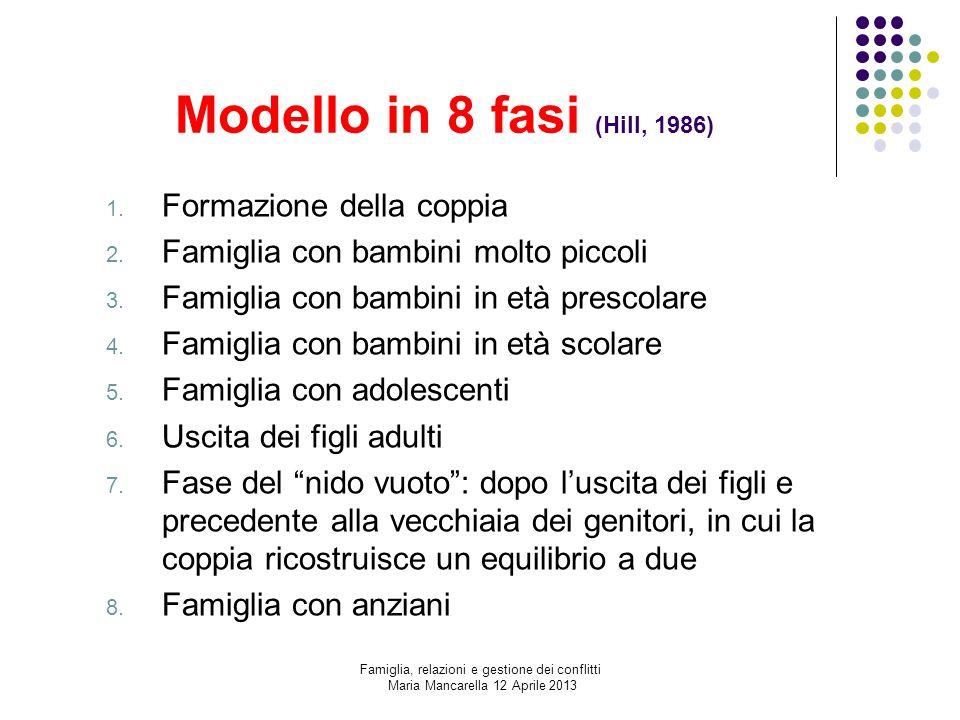 Modello in 8 fasi (Hill, 1986) 1. Formazione della coppia 2. Famiglia con bambini molto piccoli 3. Famiglia con bambini in età prescolare 4. Famiglia