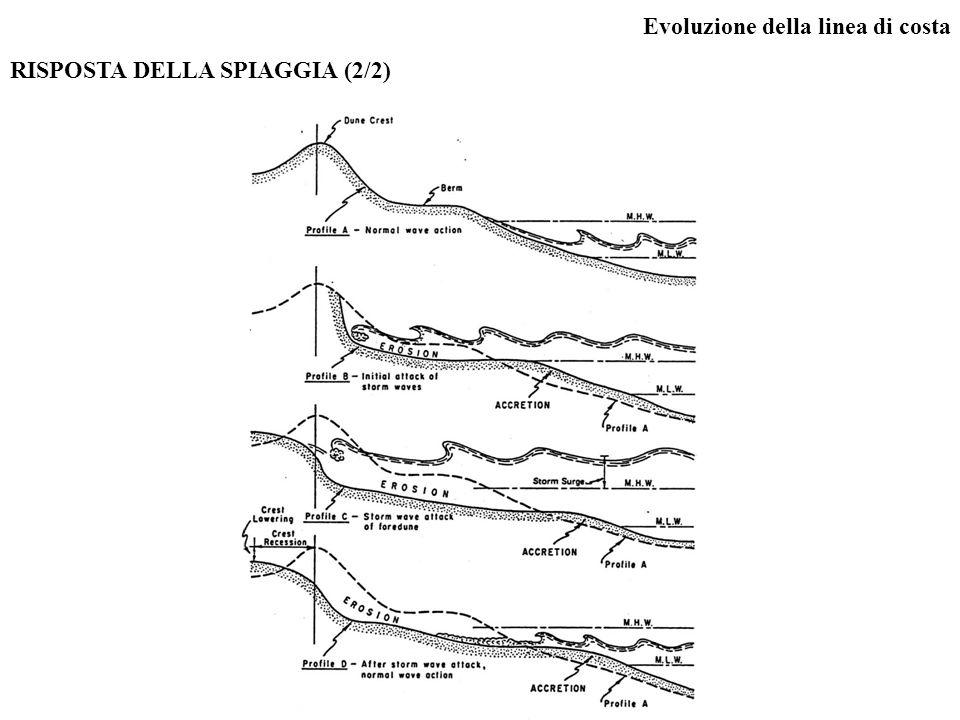 Evoluzione della linea di costa RISPOSTA DELLA SPIAGGIA (2/2)