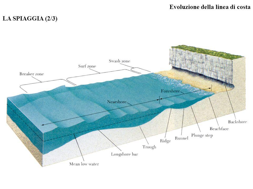 Evoluzione della linea di costa LA SPIAGGIA (2/3)