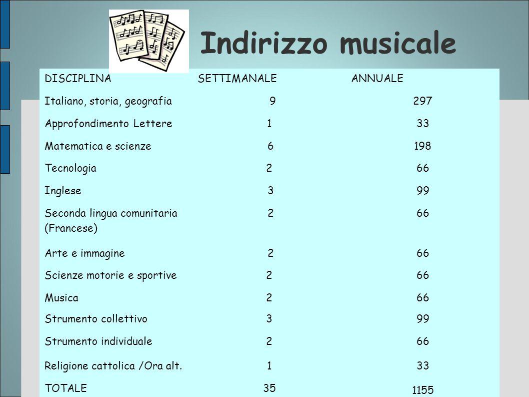 Indirizzo musicale DISCIPLINASETTIMANALEANNUALE Italiano, storia, geografia 9297 Approfondimento Lettere133 Matematica e scienze 6198 Tecnologia266 In