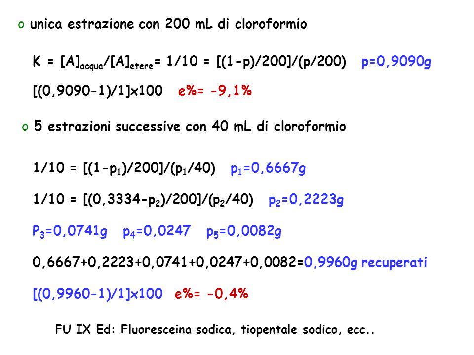 o unica estrazione con 200 mL di cloroformio K = [A] acqua /[A] etere = 1/10 = [(1-p)/200]/(p/200) p=0,9090g [(0,9090-1)/1]x100 e%= -9,1% o 5 estrazio