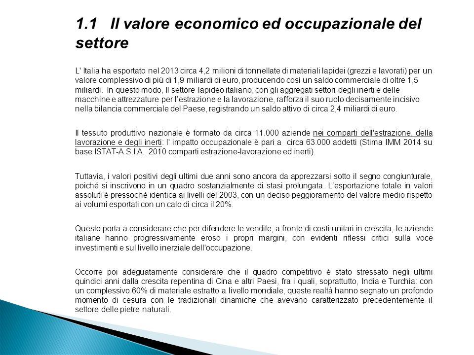 1.1 Il valore economico ed occupazionale del settore L Italia ha esportato nel 2013 circa 4,2 milioni di tonnellate di materiali lapidei (grezzi e lavorati) per un valore complessivo di più di 1,9 miliardi di euro, producendo così un saldo commerciale di oltre 1,5 miliardi.
