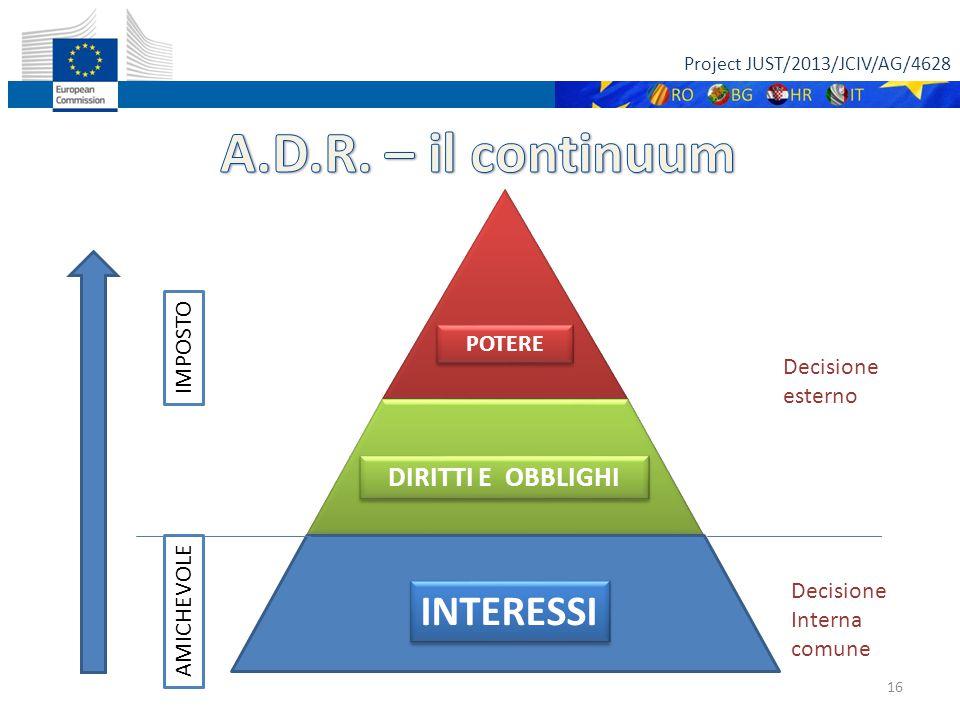 Project JUST/2013/JCIV/AG/4628 16 POTERE DIRITTI E OBBLIGHI INTERESSI IMPOSTO AMICHEVOLE Decisione Interna comune Decisione esterno