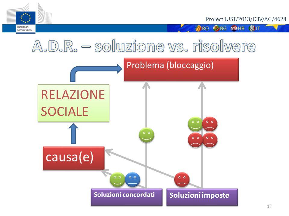 Project JUST/2013/JCIV/AG/4628 17 RELAZIONE SOCIALE RELAZIONE SOCIALE Problema (bloccaggio) Soluzioni imposte Soluzioni concordati causa(e)
