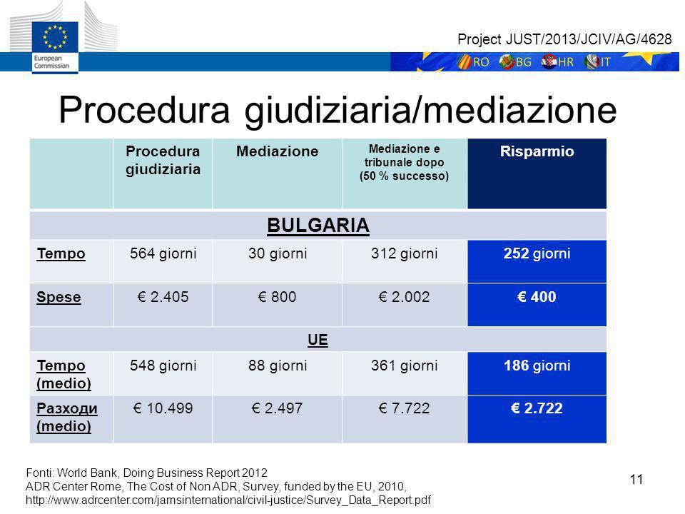 11 Procedura giudiziaria/mediazione Procedura giudiziaria Mediazione Mediazione e tribunale dopo (50 % successo) Risparmio BULGARIA Tempo564 giorni30 giorni312 giorni252 giorni Spese€ 2.405€ 800€ 2.002€ 400 UE Tempo (medio) 548 giorni88 giorni361 giorni186 giorni Разходи (medio) € 10.499€ 2.497€ 7.722€ 2.722 Fonti: World Bank, Doing Business Report 2012 ADR Center Rome, The Cost of Non ADR, Survey, funded by the EU, 2010, http://www.adrcenter.com/jamsinternational/civil-justice/Survey_Data_Report.pdf Project JUST/2013/JCIV/AG/4628