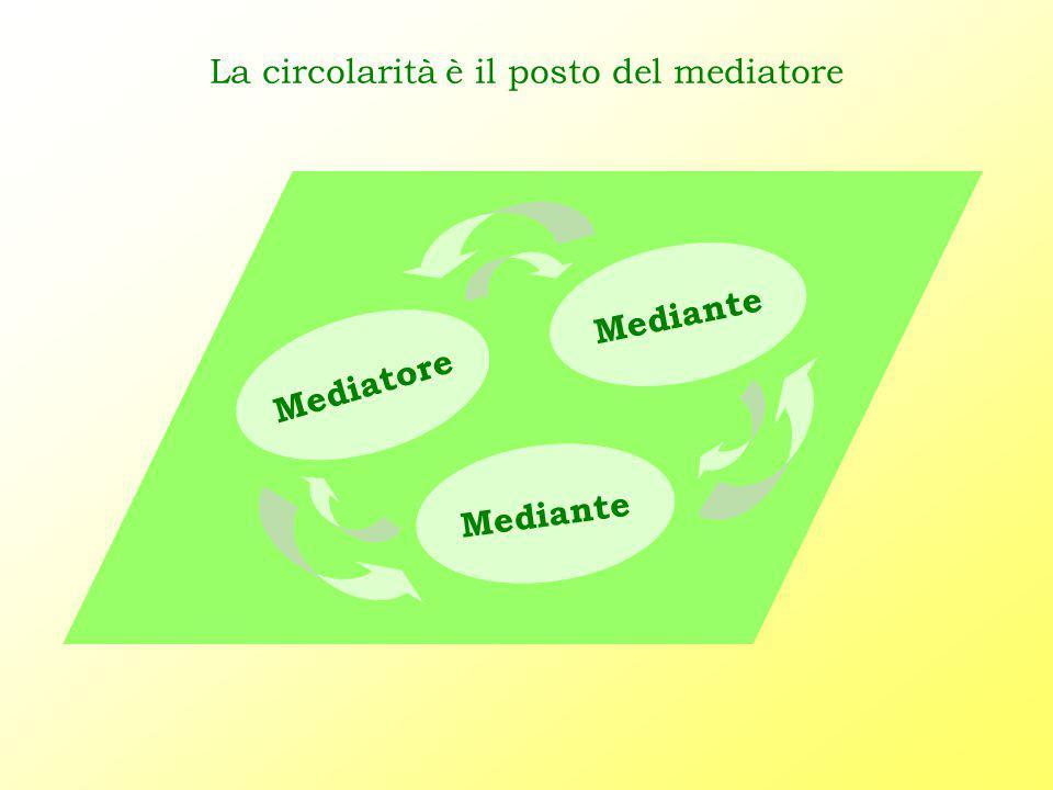 Mediatore Mediante La circolarità è il posto del mediatore
