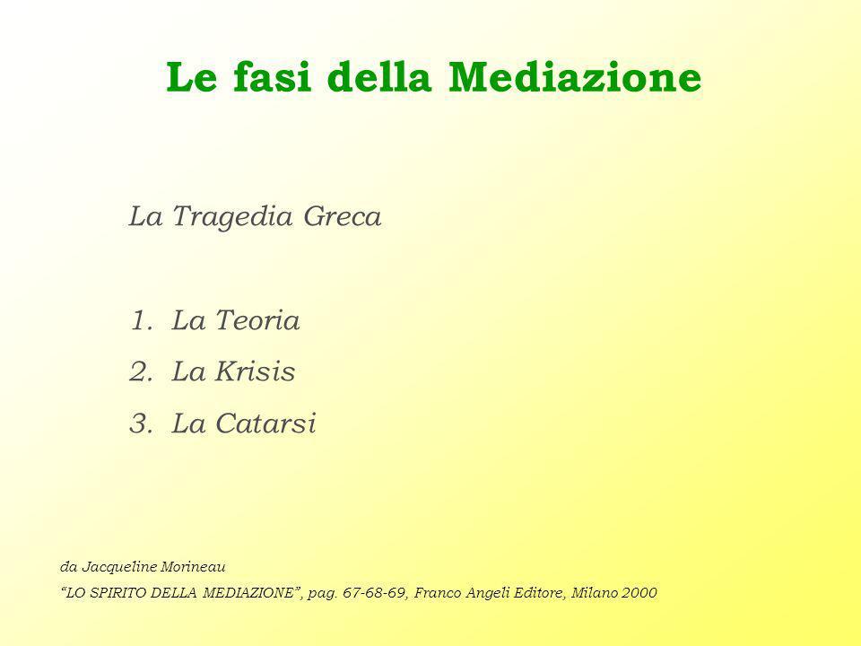 Le fasi della Mediazione La Tragedia Greca 1.La Teoria 2.La Krisis 3.La Catarsi da Jacqueline Morineau LO SPIRITO DELLA MEDIAZIONE , pag.