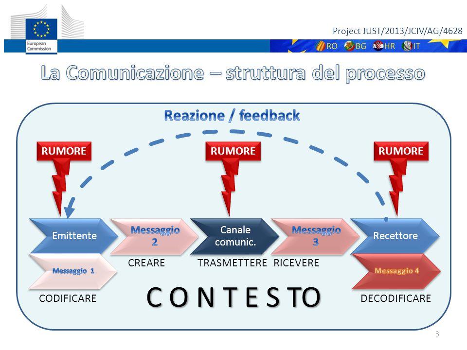 Project JUST/2013/JCIV/AG/4628 3 CODIFICARE CREARE TRASMETTERERICEVERE DECODIFICARE RUMORE C O N T E S TO