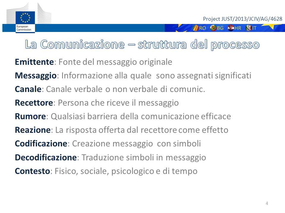 Project JUST/2013/JCIV/AG/4628 Emittente: Fonte del messaggio originale Messaggio: Informazione alla quale sono assegnati significati Canale: Canale v