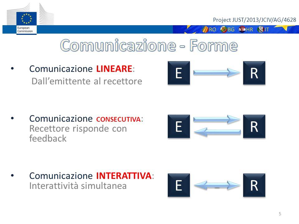 Project JUST/2013/JCIV/AG/4628 5 Comunicazione LINEARE: Dall'emittente al recettore Comunicazione CONSECUTIVA : Recettore risponde con feedback Comuni
