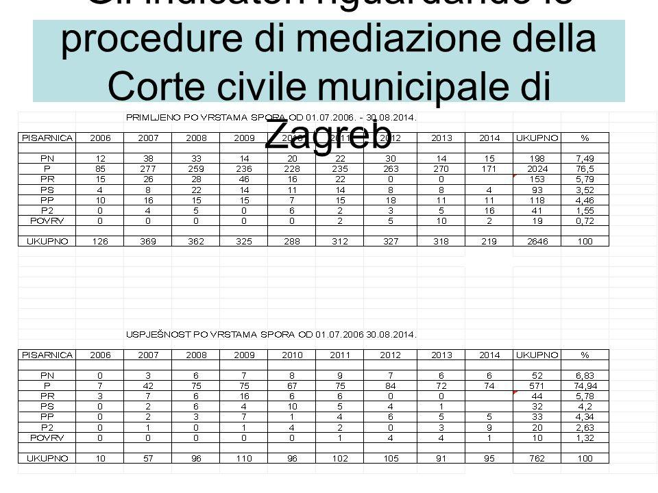 Gli indicatori riguardando le procedure di mediazione della Corte civile municipale di Zagreb