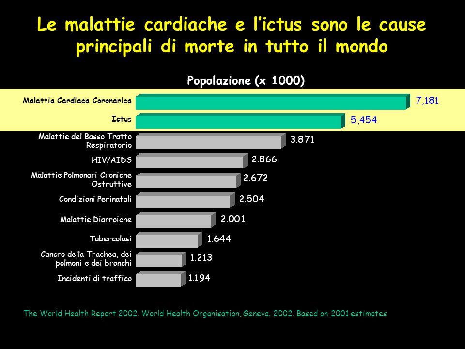 Popolazione (x 1000) Malattia Cardiaca Coronarica Ictus Malattie del Basso Tratto Respiratorio HIV/AIDS Malattie Polmonari Croniche Ostruttive Condizioni Perinatali Malattie Diarroiche Tubercolosi Cancro della Trachea, dei polmoni e dei bronchi Incidenti di traffico Le malattie cardiache e l'ictus sono le cause principali di morte in tutto il mondo The World Health Report 2002.