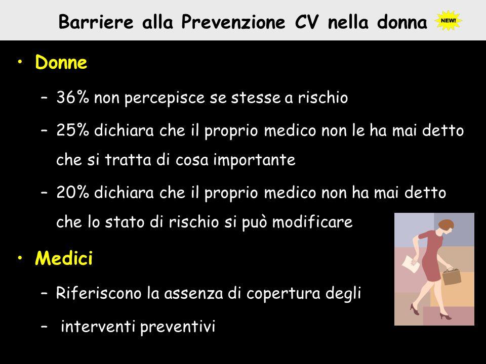 Barriere alla Prevenzione CV nella donna Donne –36% non percepisce se stesse a rischio –25% dichiara che il proprio medico non le ha mai detto che si