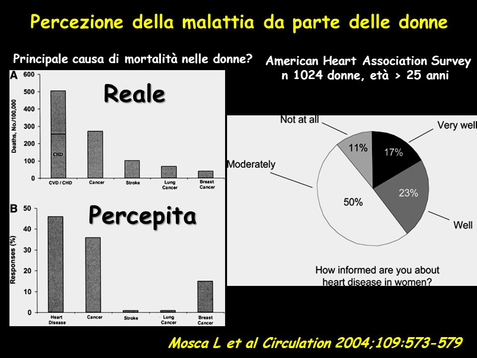 Mosca L et al Circulation 2004;109:573-579 Percezione della malattia da parte delle donne American Heart Association Survey n 1024 donne, età > 25 anni Principale causa di mortalità nelle donne.