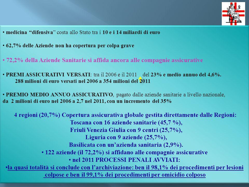 medicina difensiva costa allo Stato tra i 10 e i 14 miliardi di euro 62,7% delle Aziende non ha copertura per colpa grave 72,2% della Aziende Sanitarie si affida ancora alle compagnie assicurative PREMI ASSICURATIVI VERSATI: tra il 2006 e il 2011 del 23% e medio annuo del 4,6%.