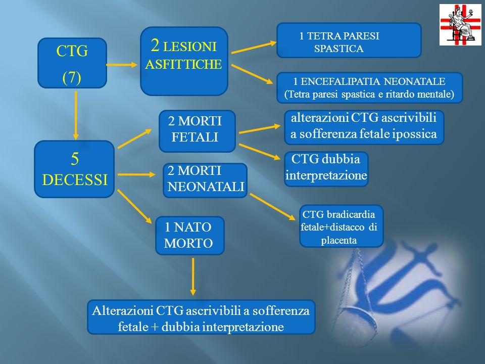 CTG (7) 2 LESIONI ASFITTICHE 5 DECESSI CTG bradicardia fetale+distacco di placenta 1 TETRA PARESI SPASTICA 1 ENCEFALIPATIA NEONATALE (Tetra paresi spastica e ritardo mentale) 2 MORTI FETALI alterazioni CTG ascrivibili a sofferenza fetale ipossica 2 MORTI NEONATALI CTG dubbia interpretazione 1 NATO MORTO Alterazioni CTG ascrivibili a sofferenza fetale + dubbia interpretazione