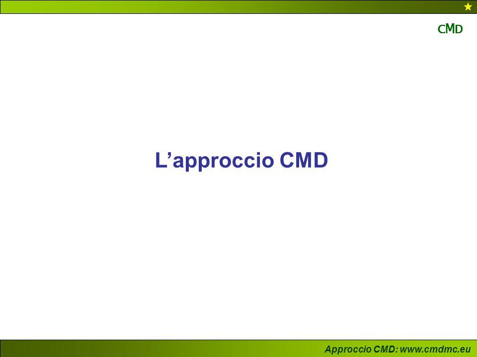 Approccio CMD: www.cmdmc.eu CMDCMD L'approccio CMD pensareorganizzarsi lavorare Cultura, valori, abitudini, approcci Struttura: regole di funzionamento Metodologie, tecniche e strumenti Un modo di Project Management
