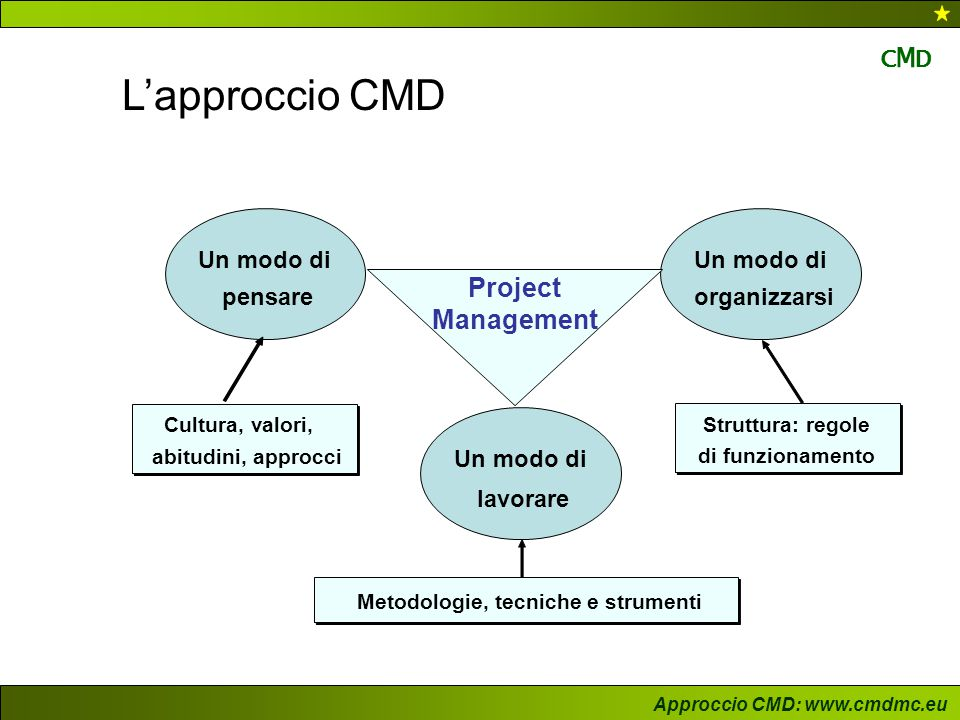 Approccio CMD: www.cmdmc.eu CMDCMD L'approccio CMD Il project management è un fatto organizzativo la cui ownership è suddivisa tra i seguenti attori sociali: - il committente e la direzione - il project manager - gli altri attori sociali coinvolti Il modo di essere e l'operato del project manager ruota attorno ad alcuni cardini principali, tra cui: - Context - Anticipation - Execution Maggiori informazioni al nostro sito