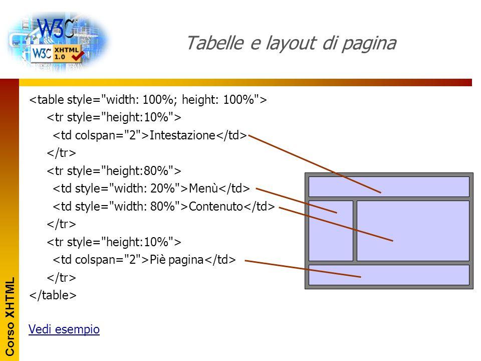 Corso XHTML Tabelle e layout di pagina Intestazione Menù Contenuto Piè pagina Vedi esempio