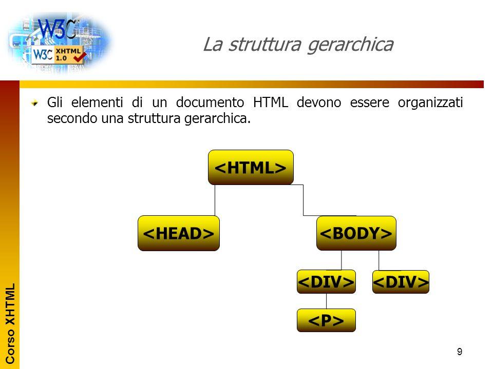 Corso XHTML 9 La struttura gerarchica Gli elementi di un documento HTML devono essere organizzati secondo una struttura gerarchica.