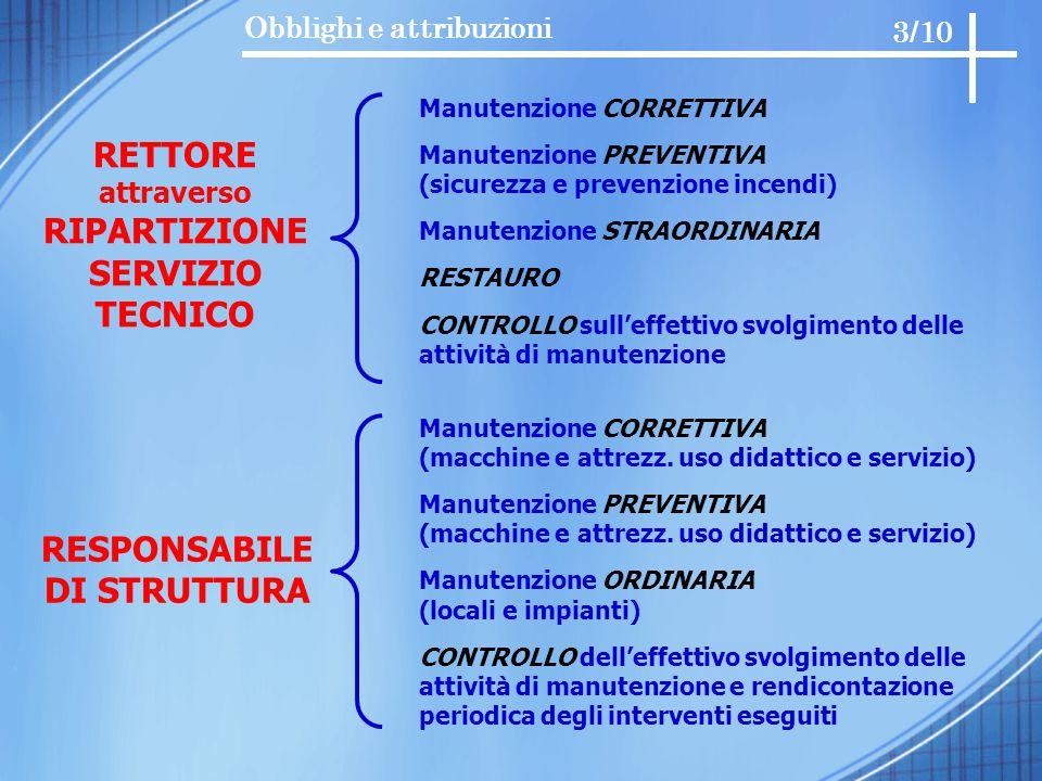 Obblighi e attribuzioni RETTORE attraverso RIPARTIZIONE SERVIZIO TECNICO Manutenzione CORRETTIVA Manutenzione PREVENTIVA (sicurezza e prevenzione ince
