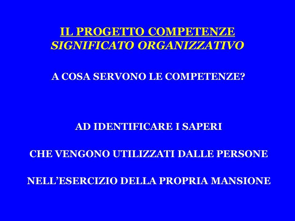 IL PROGETTO COMPETENZE SIGNIFICATO ORGANIZZATIVO AD IDENTIFICARE I SAPERI CHE VENGONO UTILIZZATI DALLE PERSONE NELL'ESERCIZIO DELLA PROPRIA MANSIONE A COSA SERVONO LE COMPETENZE