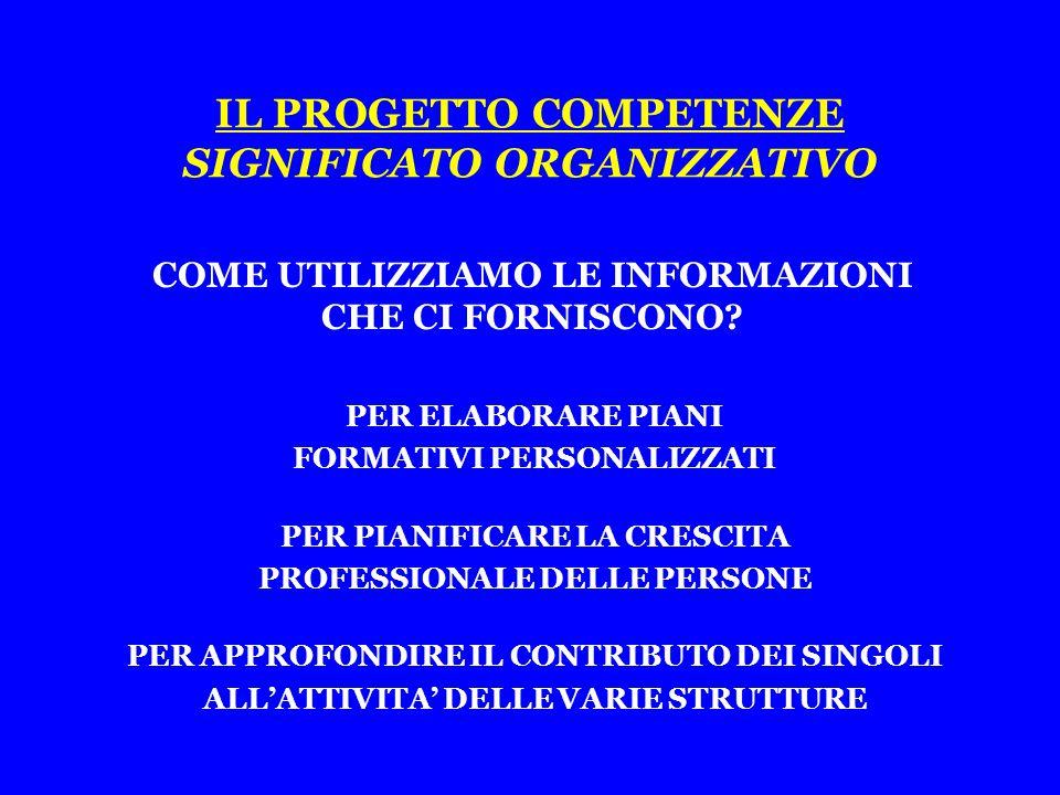 IL PROGETTO COMPETENZE SIGNIFICATO ORGANIZZATIVO PER ELABORARE PIANI FORMATIVI PERSONALIZZATI PER PIANIFICARE LA CRESCITA PROFESSIONALE DELLE PERSONE PER APPROFONDIRE IL CONTRIBUTO DEI SINGOLI ALL'ATTIVITA' DELLE VARIE STRUTTURE COME UTILIZZIAMO LE INFORMAZIONI CHE CI FORNISCONO