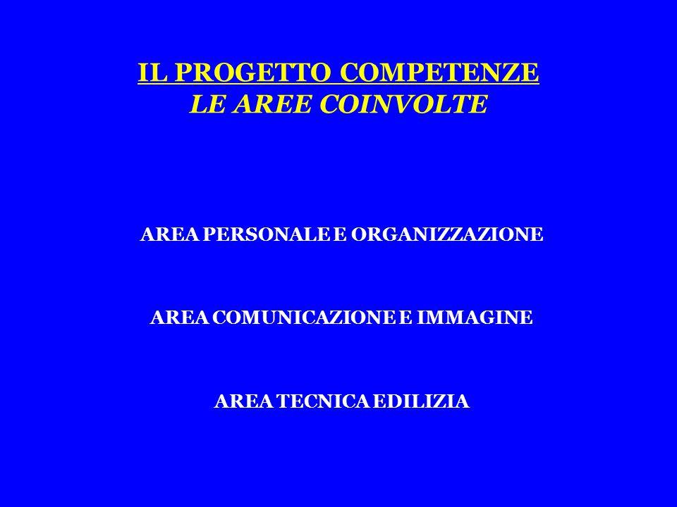 IL PROGETTO COMPETENZE LE AREE COINVOLTE AREA PERSONALE E ORGANIZZAZIONE AREA COMUNICAZIONE E IMMAGINE AREA TECNICA EDILIZIA