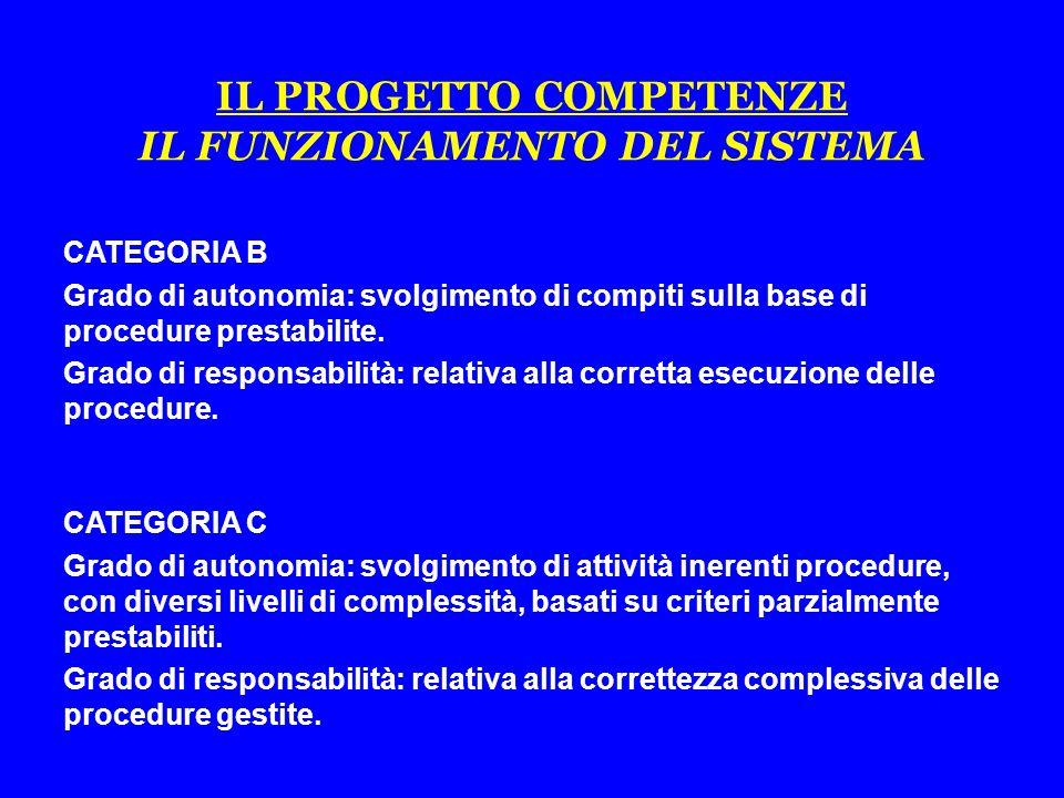 CATEGORIA B Grado di autonomia: svolgimento di compiti sulla base di procedure prestabilite.