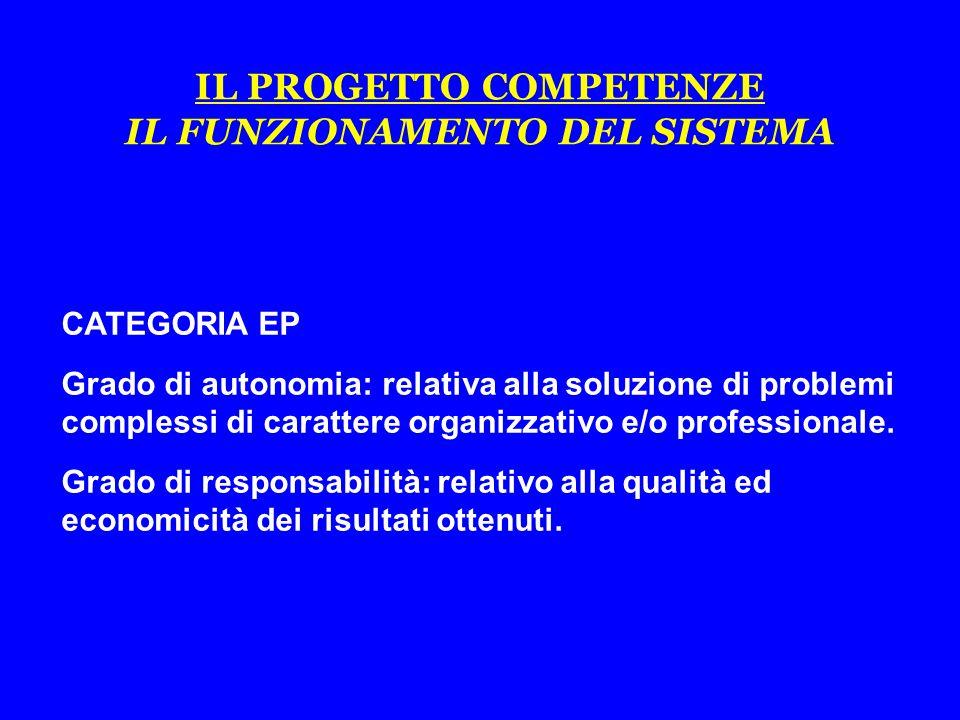 CATEGORIA EP Grado di autonomia: relativa alla soluzione di problemi complessi di carattere organizzativo e/o professionale.