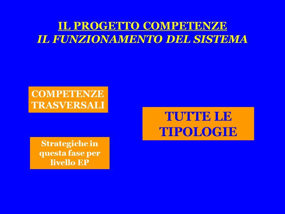 COMPETENZE TRASVERSALI TUTTE LE TIPOLOGIE Strategiche in questa fase per livello EP