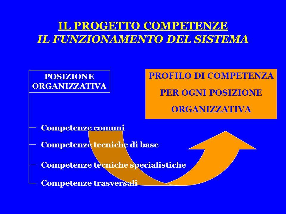 PROFILO DI COMPETENZA PER OGNI POSIZIONE ORGANIZZATIVA IL PROGETTO COMPETENZE IL FUNZIONAMENTO DEL SISTEMA Competenze tecniche specialistiche Competenze tecniche di base Competenze trasversali POSIZIONE ORGANIZZATIVA Competenze comuni