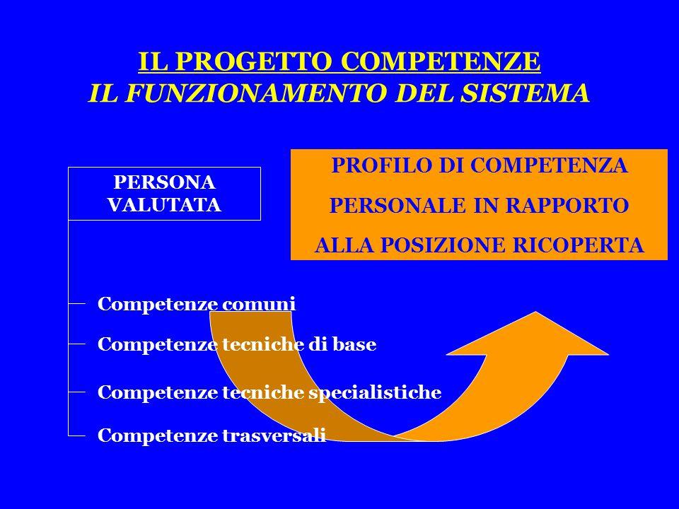 PROFILO DI COMPETENZA PERSONALE IN RAPPORTO ALLA POSIZIONE RICOPERTA IL PROGETTO COMPETENZE IL FUNZIONAMENTO DEL SISTEMA Competenze tecniche specialistiche Competenze tecniche di base Competenze trasversali PERSONA VALUTATA Competenze comuni