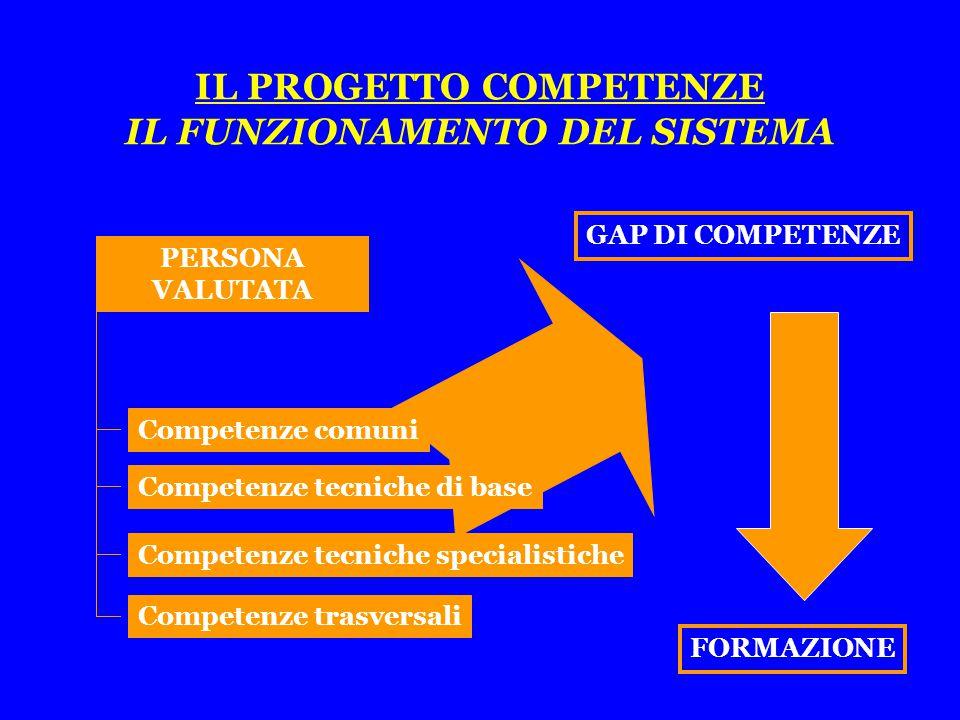 GAP DI COMPETENZE IL PROGETTO COMPETENZE IL FUNZIONAMENTO DEL SISTEMA Competenze tecniche specialistiche Competenze tecniche di base Competenze trasversali POSIZIONE ORGANIZZATIVA Competenze comuni Competenze tecniche specialistiche Competenze tecniche di base Competenze trasversali PERSONA VALUTATA Competenze comuni FORMAZIONE