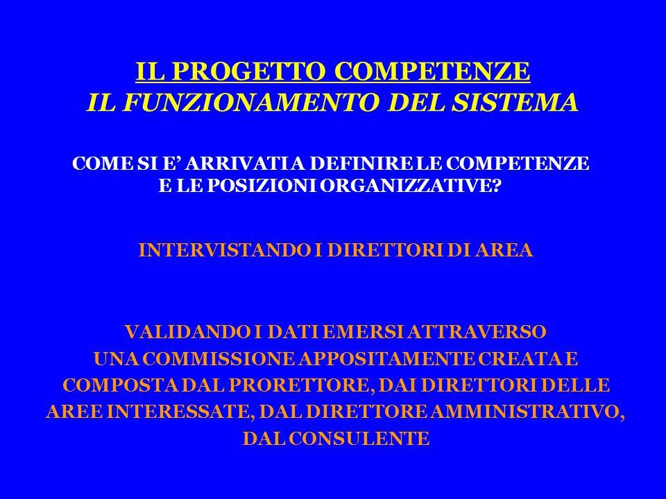 IL PROGETTO COMPETENZE IL FUNZIONAMENTO DEL SISTEMA COME SI E' ARRIVATI A DEFINIRE LE COMPETENZE E LE POSIZIONI ORGANIZZATIVE.