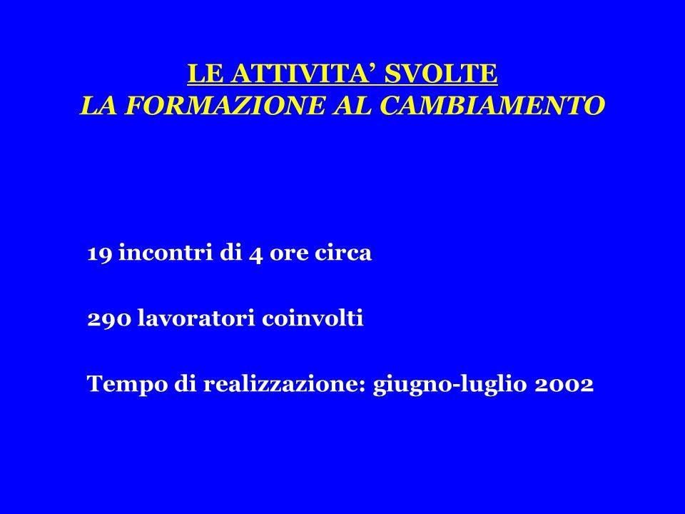 LE ATTIVITA' SVOLTE LA FORMAZIONE AL CAMBIAMENTO 19 incontri di 4 ore circa 290 lavoratori coinvolti Tempo di realizzazione: giugno-luglio 2002
