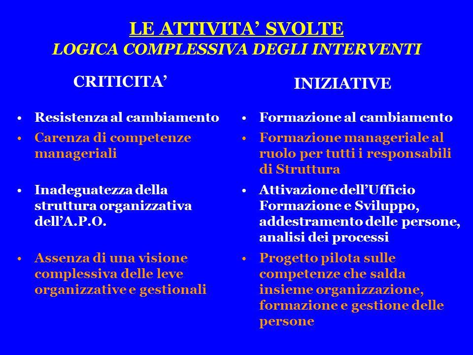 LE ATTIVITA' SVOLTE LOGICA COMPLESSIVA DEGLI INTERVENTI Resistenza al cambiamento Carenza di competenze manageriali Inadeguatezza della struttura organizzativa dell'A.P.O.