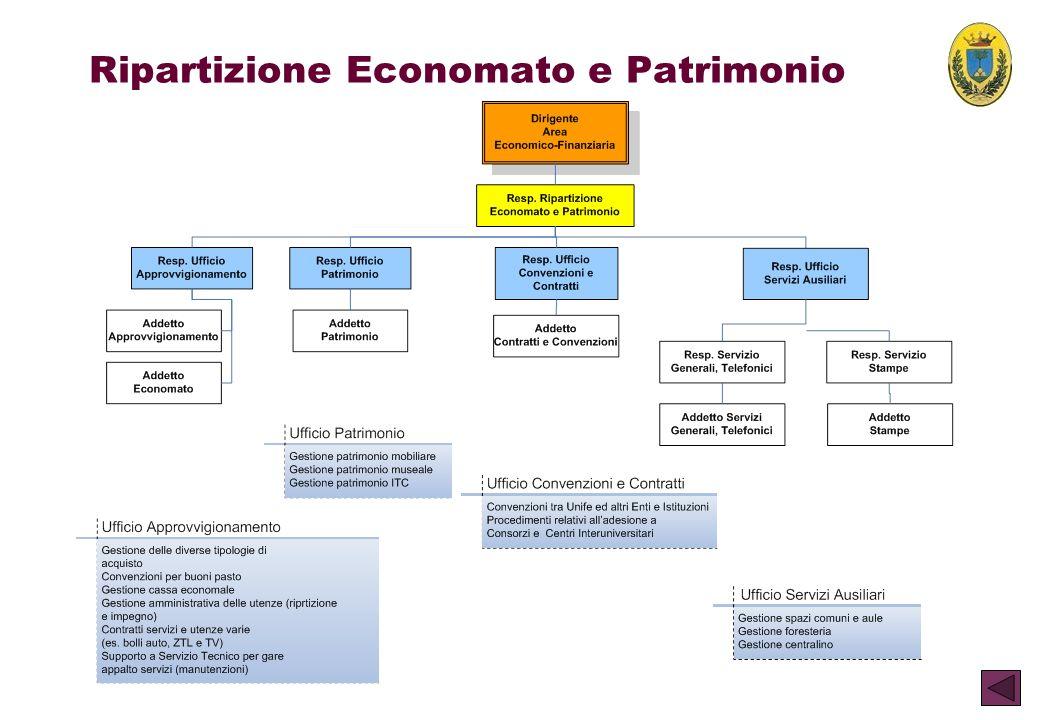 Ripartizione Economato e Patrimonio