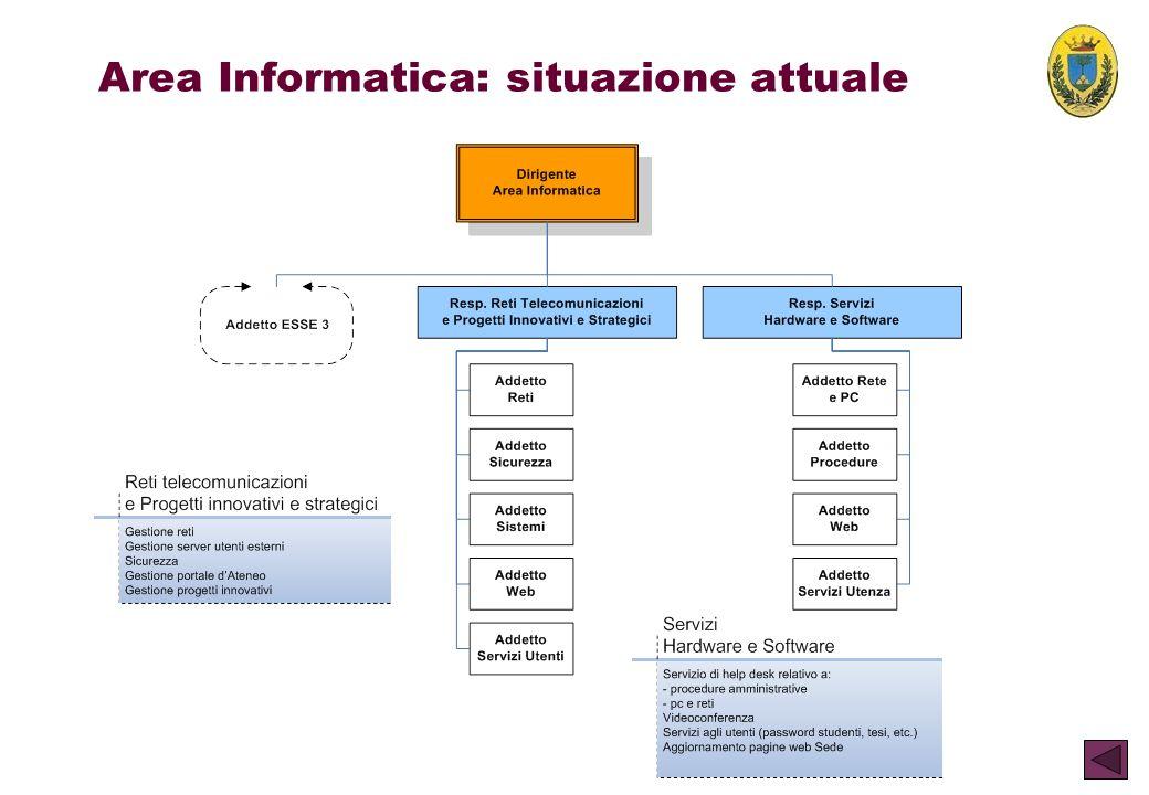 Area Informatica: situazione attuale