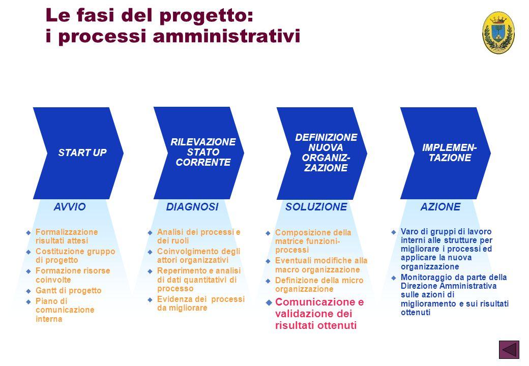 Le fasi del progetto: i processi amministrativi START UP AVVIO u Formalizzazione risultati attesi u Costituzione gruppo di progetto u Formazione risor