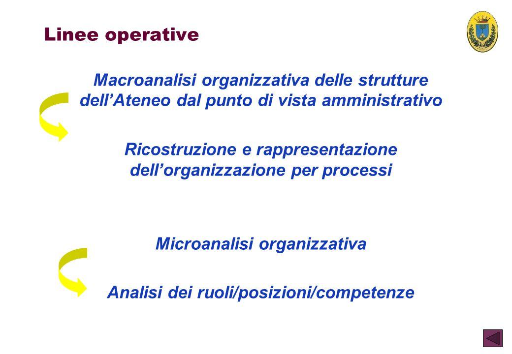 Linee operative Macroanalisi organizzativa delle strutture dell'Ateneo dal punto di vista amministrativo Ricostruzione e rappresentazione dell'organiz