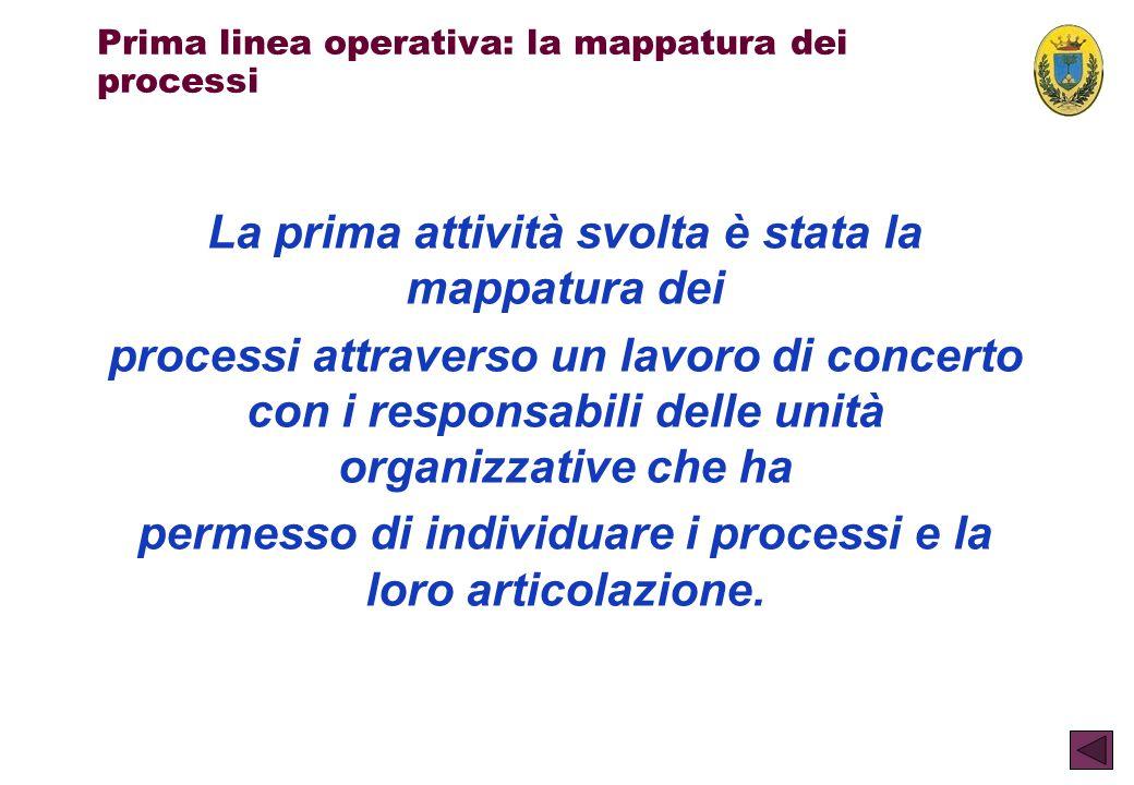 Prima linea operativa: la mappatura dei processi La prima attività svolta è stata la mappatura dei processi attraverso un lavoro di concerto con i res