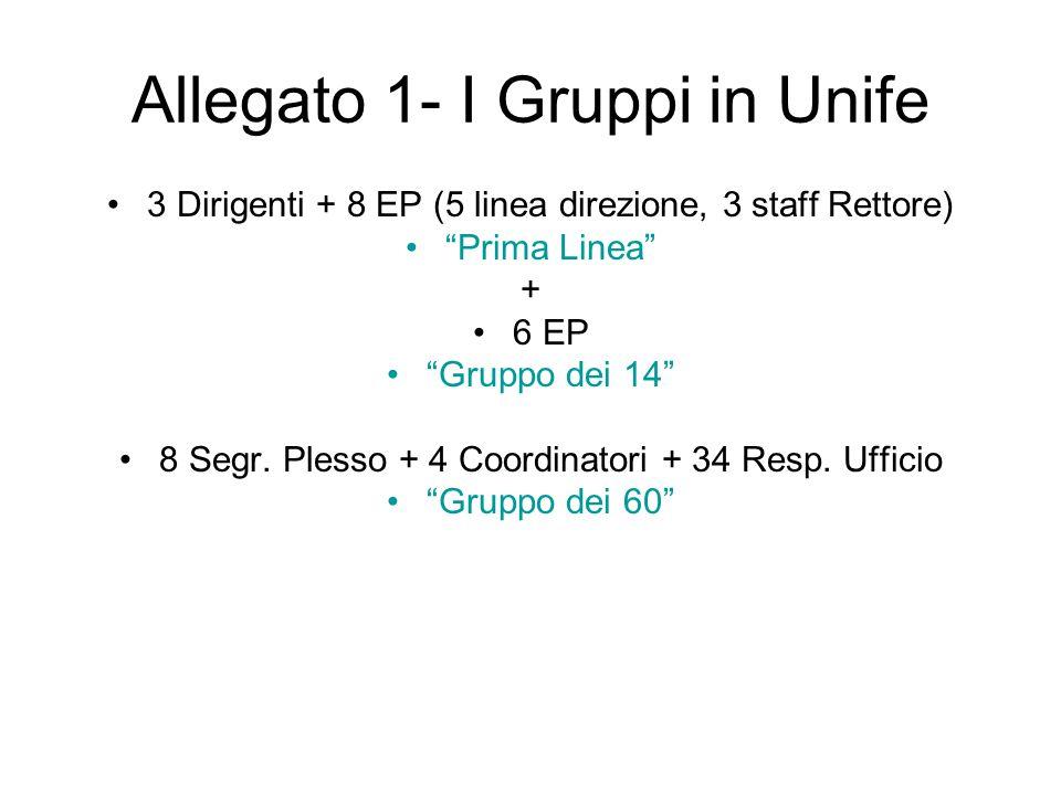 Allegato 1- I Gruppi in Unife 3 Dirigenti + 8 EP (5 linea direzione, 3 staff Rettore) Prima Linea + 6 EP Gruppo dei 14 8 Segr.