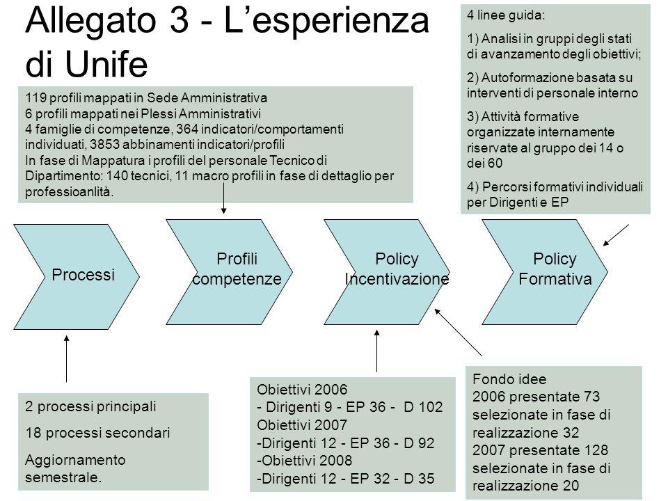 Allegato 3 - L'esperienza di Unife Processi Profili competenze Policy Incentivazione Policy Formativa 2 processi principali 18 processi secondari Aggiornamento semestrale.